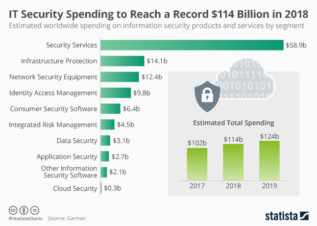 Cyber security growth chart