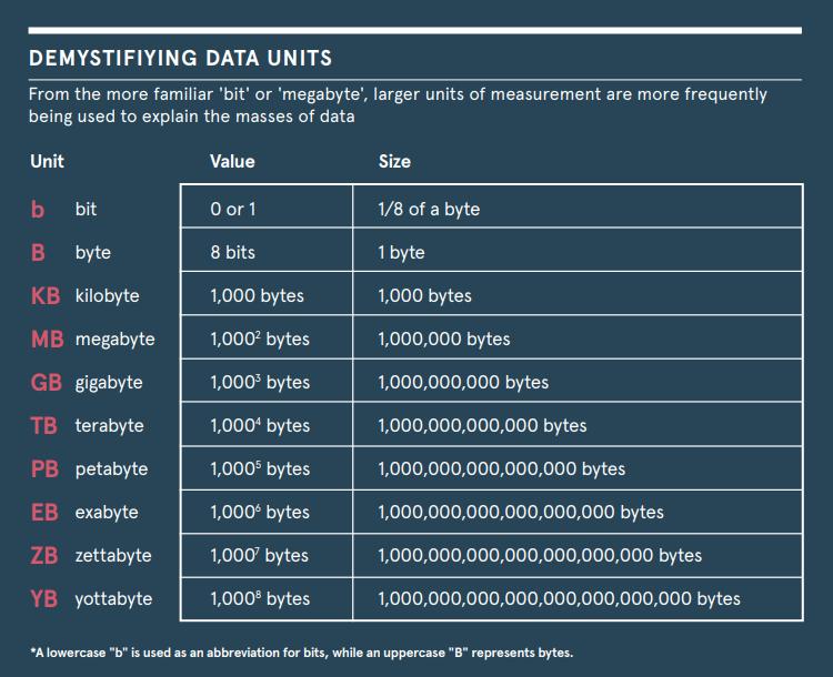 data units