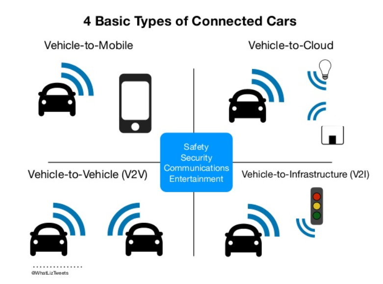 connected cars, CARS, connectivity of cars