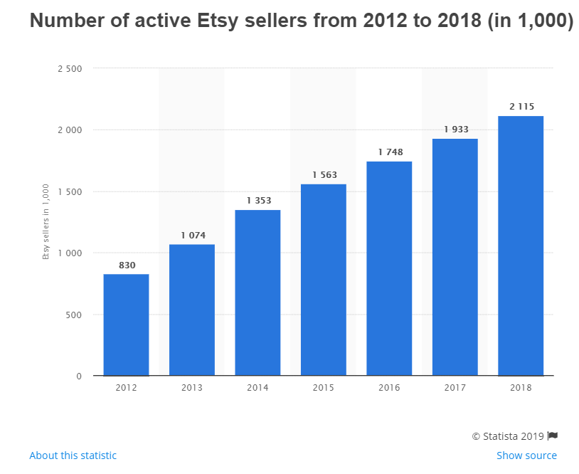 Etsy Sellers 2012 to 2018
