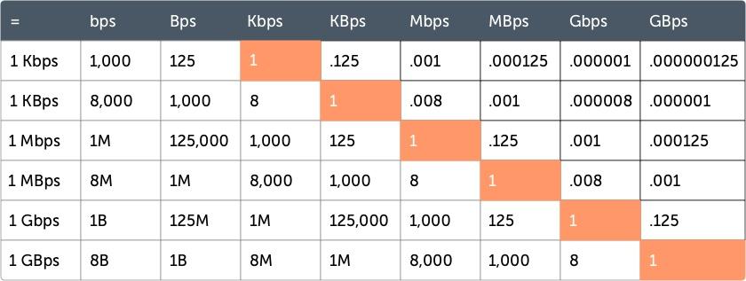 nternet Speed Conversion Chart