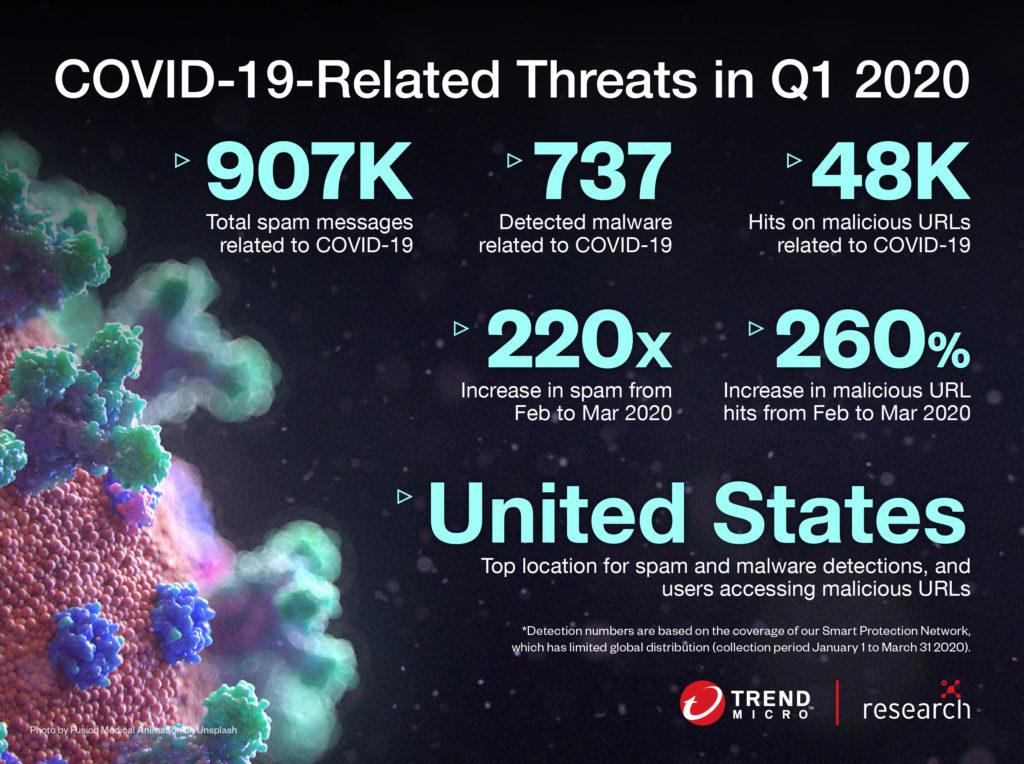 cyber threats, covid19