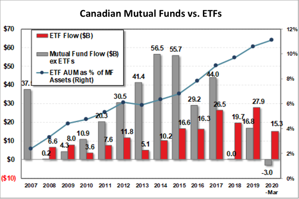 Mutual Funds, ETFs